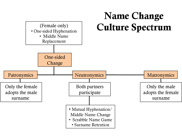 Name Change Spectrum, Intellectual Property of TheFeministBride.com