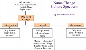 Name Change Spectrum by TheFeministBride.com